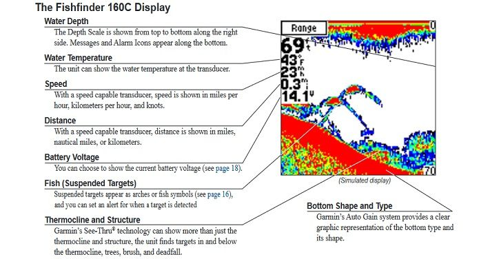 How fish finder display works